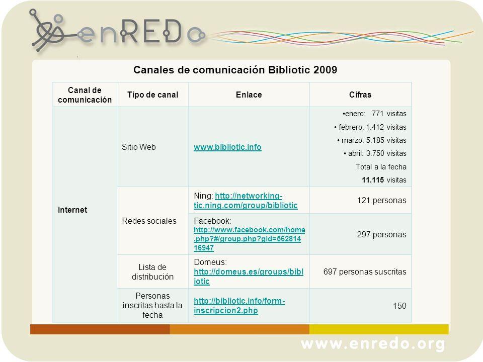Canales de comunicación Bibliotic 2009