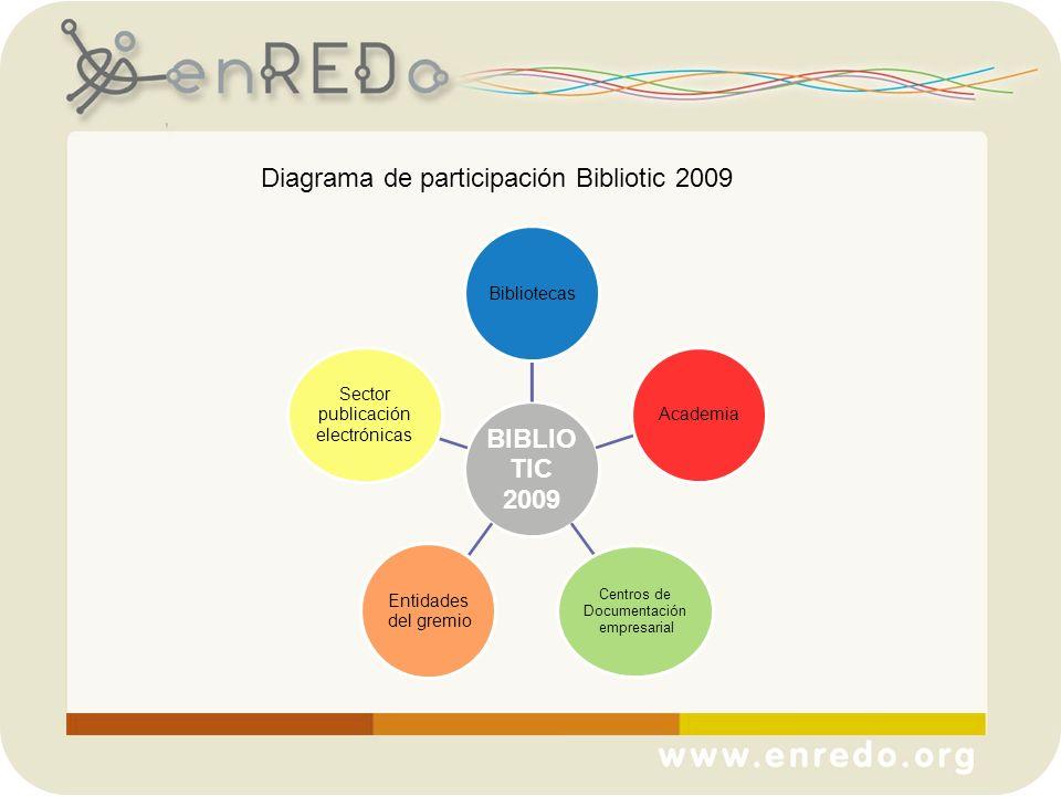 Diagrama de participación Bibliotic 2009