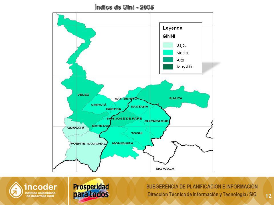 Índice de Gini - 2005 SUBGERENCIA DE PLANIFICACIÓN E INFORMACIÓN