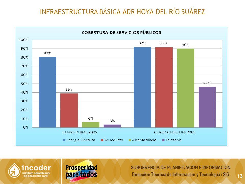 INFRAESTRUCTURA BÁSICA ADR HOYA DEL RÍO SUÁREZ