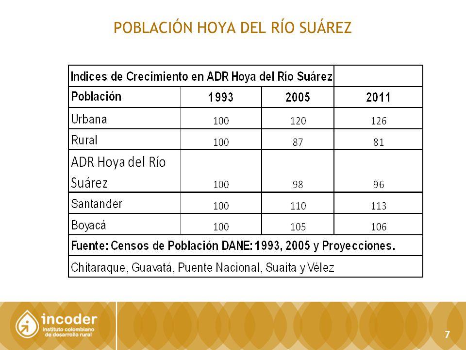 POBLACIÓN HOYA DEL RÍO SUÁREZ