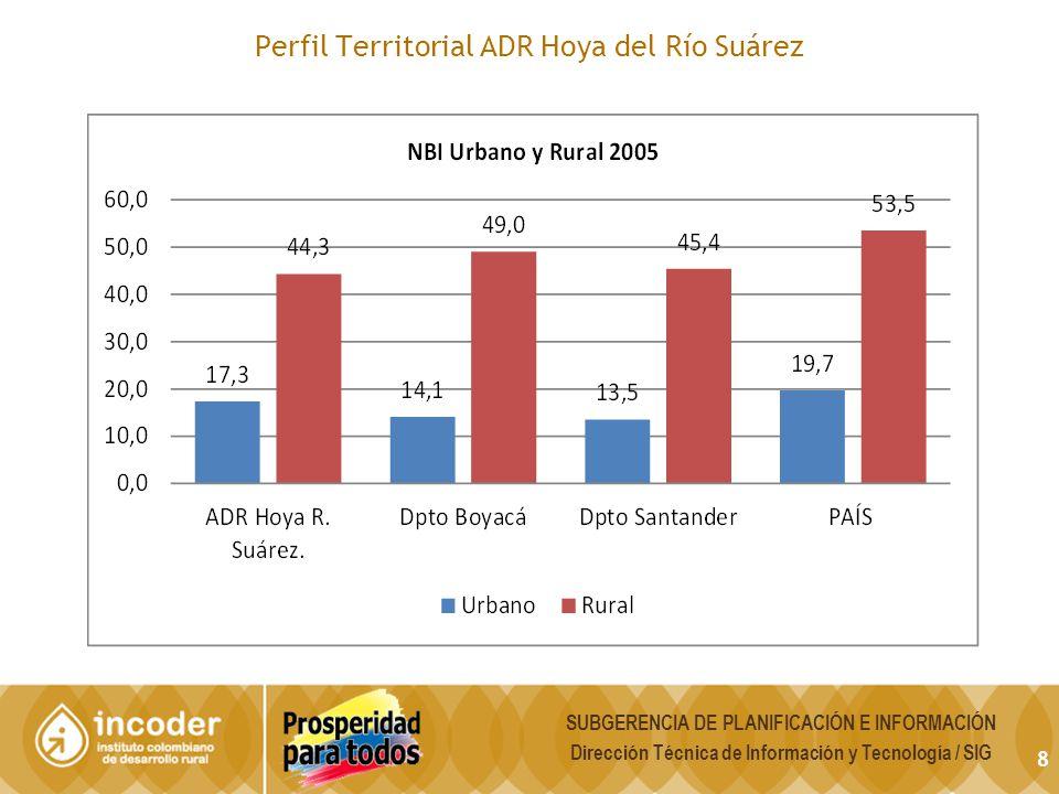 Perfil Territorial ADR Hoya del Río Suárez