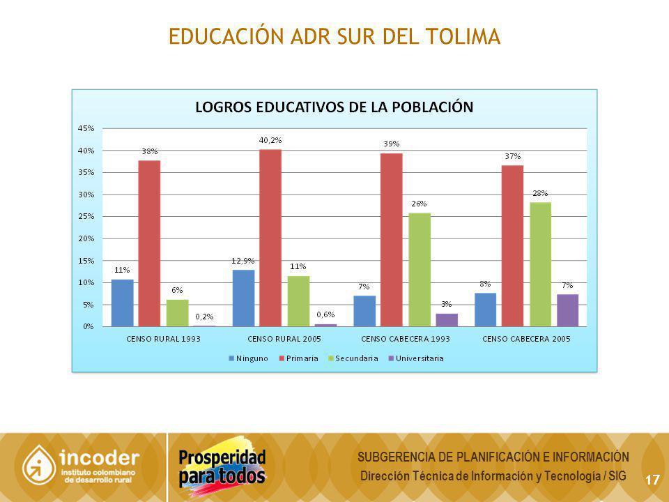 EDUCACIÓN ADR SUR DEL TOLIMA