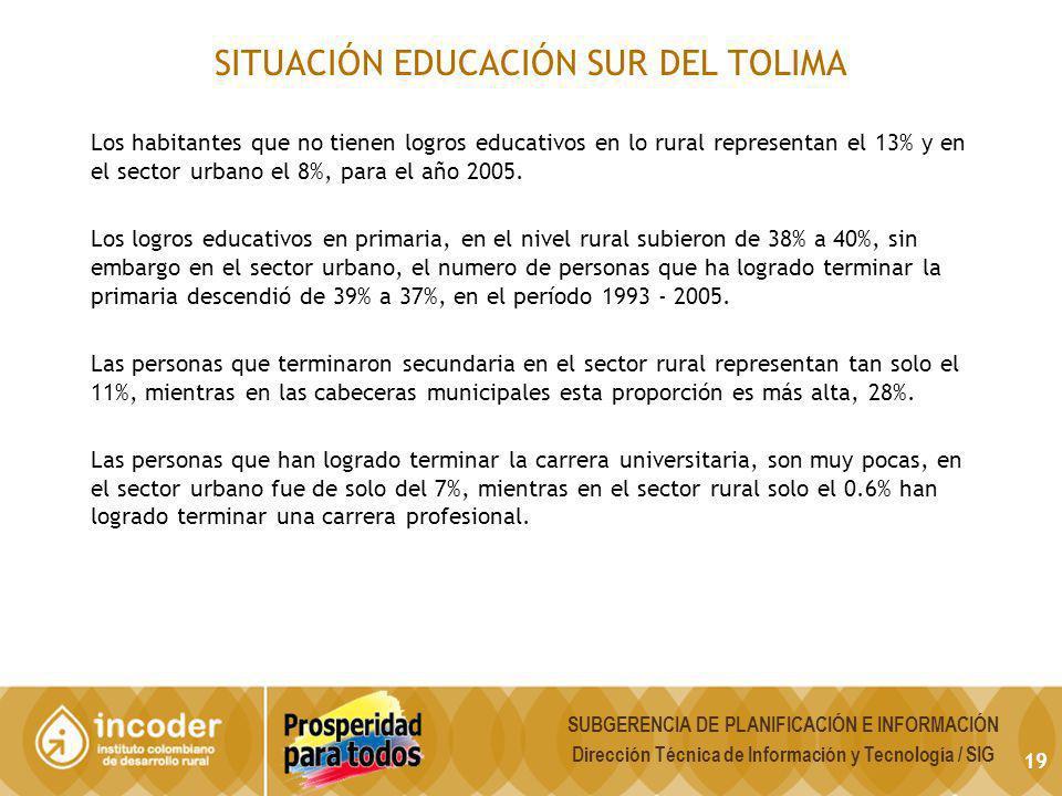 SITUACIÓN EDUCACIÓN SUR DEL TOLIMA