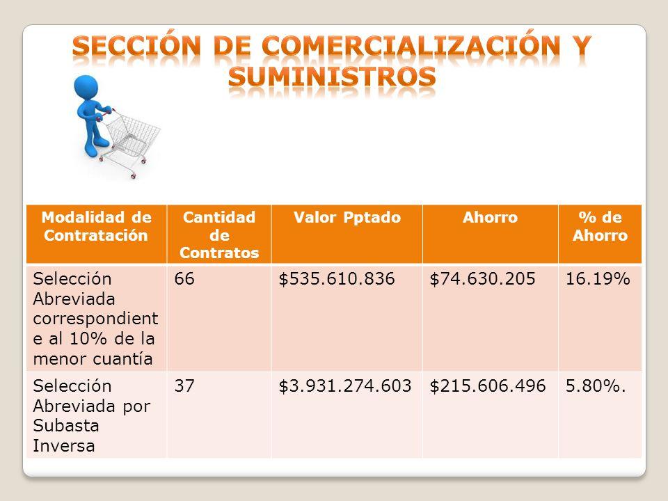 Sección de Comercialización y suministros Modalidad de Contratación