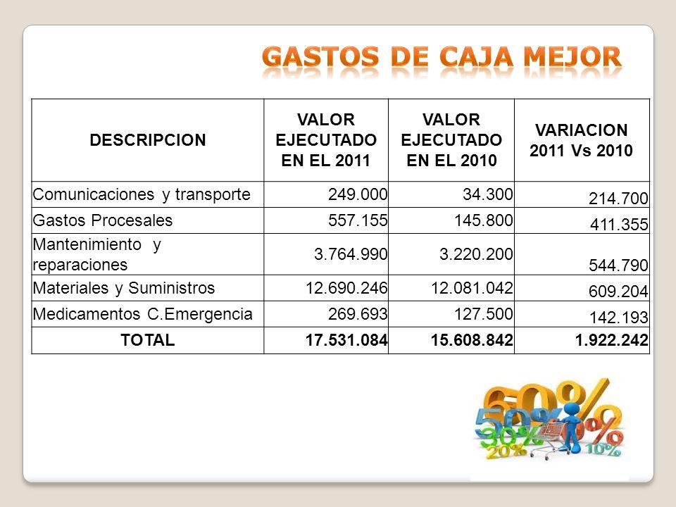 Gastos de caja mejor DESCRIPCION VALOR EJECUTADO EN EL 2011