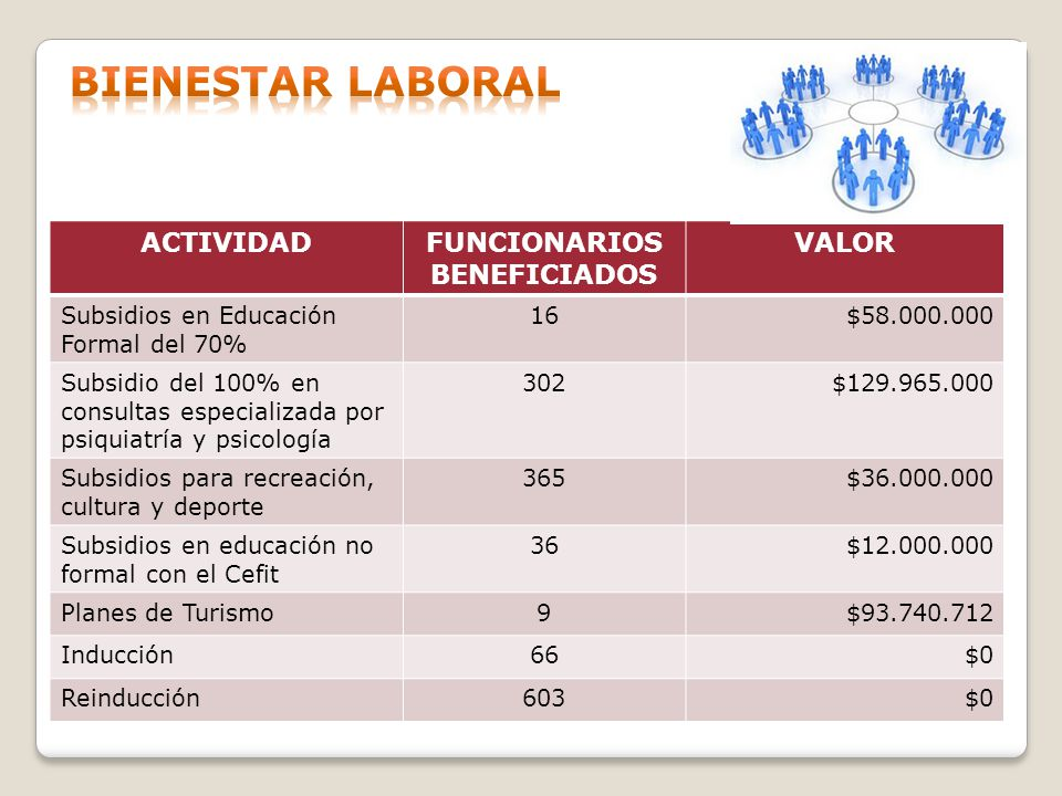 FUNCIONARIOS BENEFICIADOS