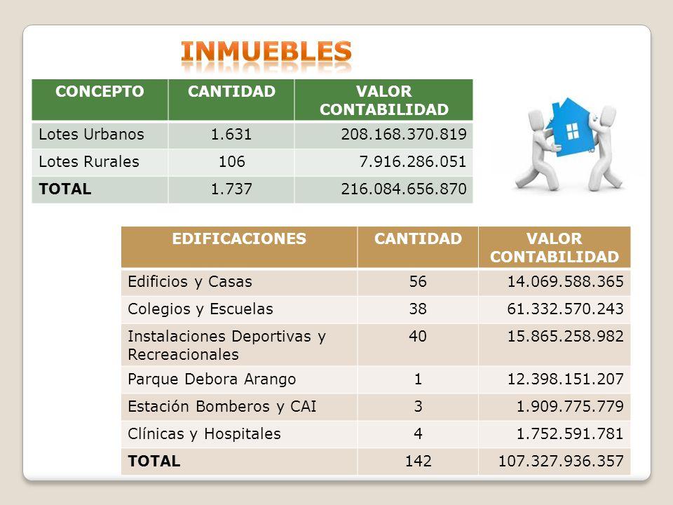 INMUEBLES CONCEPTO CANTIDAD VALOR CONTABILIDAD Lotes Urbanos 1.631