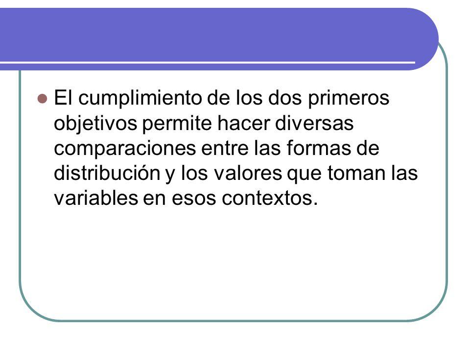 El cumplimiento de los dos primeros objetivos permite hacer diversas comparaciones entre las formas de distribución y los valores que toman las variables en esos contextos.