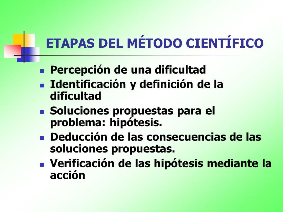 ETAPAS DEL MÉTODO CIENTÍFICO