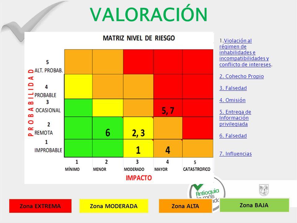 VALORACIÓN Zona EXTREMA Zona ALTA Zona MODERADA Zona BAJA
