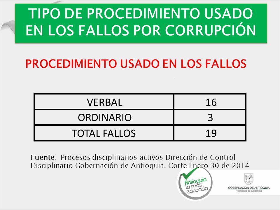 TIPO DE PROCEDIMIENTO USADO EN LOS FALLOS POR CORRUPCIÓN