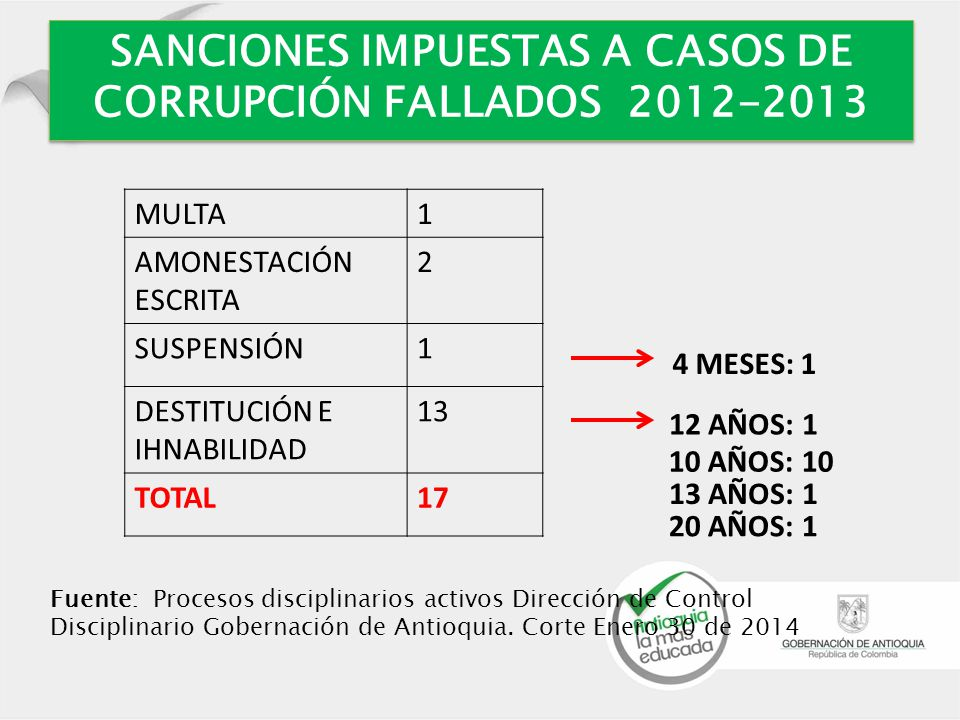 SANCIONES IMPUESTAS A CASOS DE CORRUPCIÓN FALLADOS 2012-2013