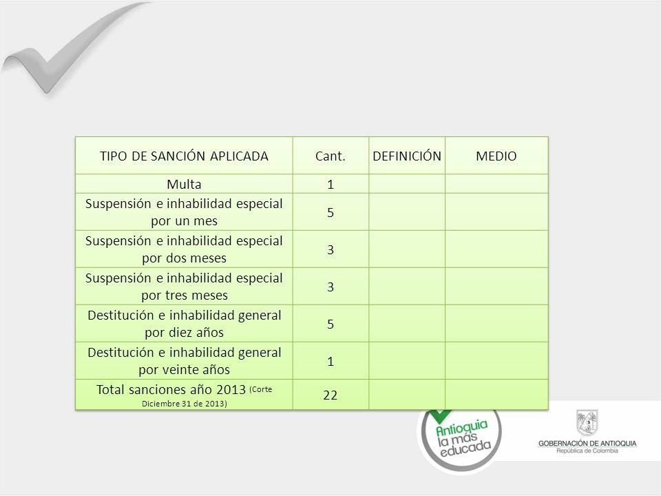 TIPO DE SANCIÓN APLICADA Cant. DEFINICIÓN MEDIO Multa 1
