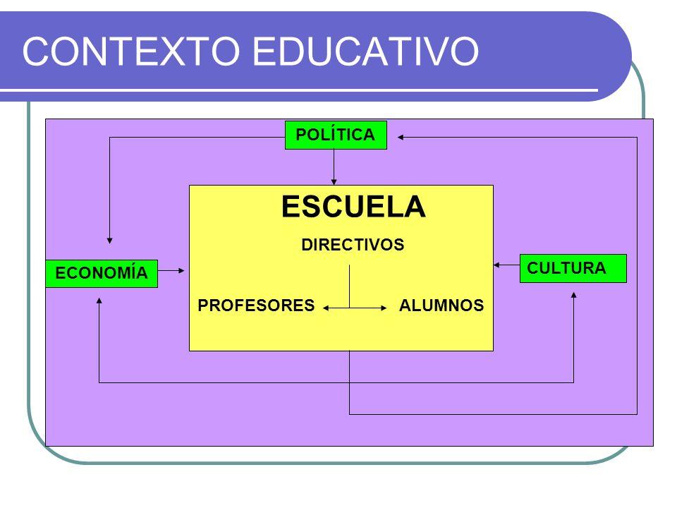 CONTEXTO EDUCATIVO ESCUELA POLÍTICA DIRECTIVOS PROFESORES ALUMNOS