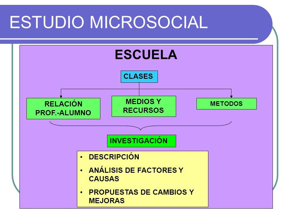 ESTUDIO MICROSOCIAL ESCUELA CLASES MEDIOS Y RECURSOS RELACIÓN