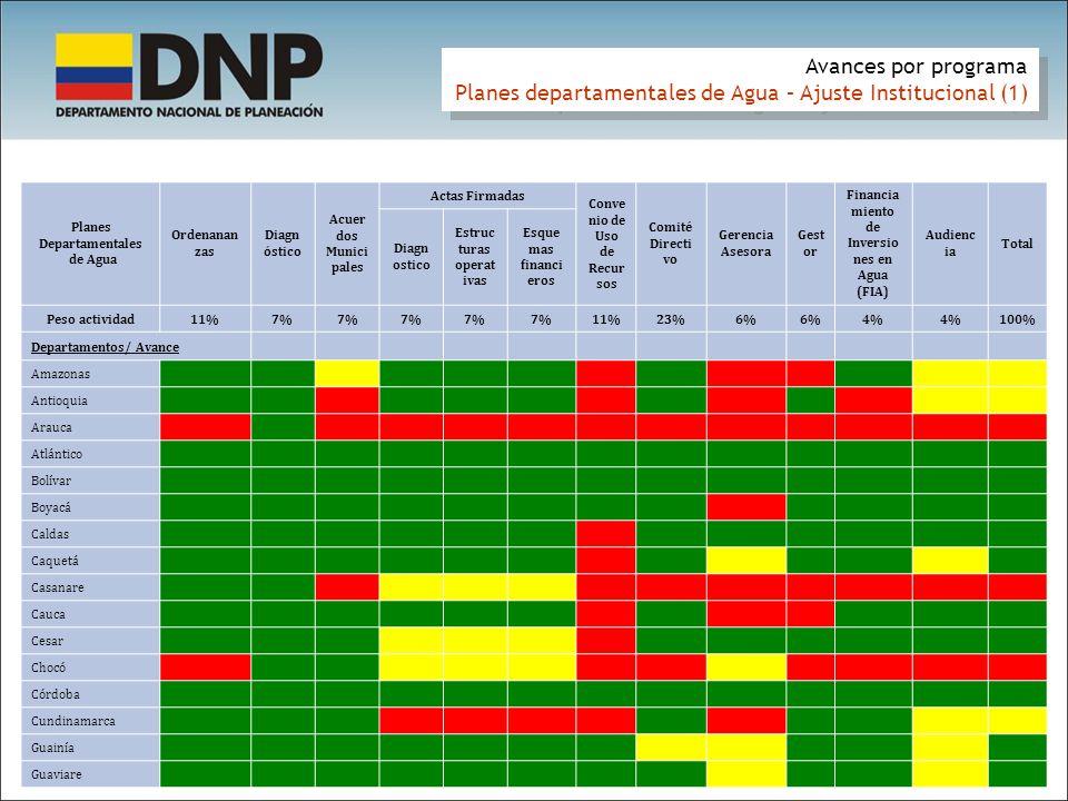 Planes departamentales de Agua – Ajuste Institucional (1)