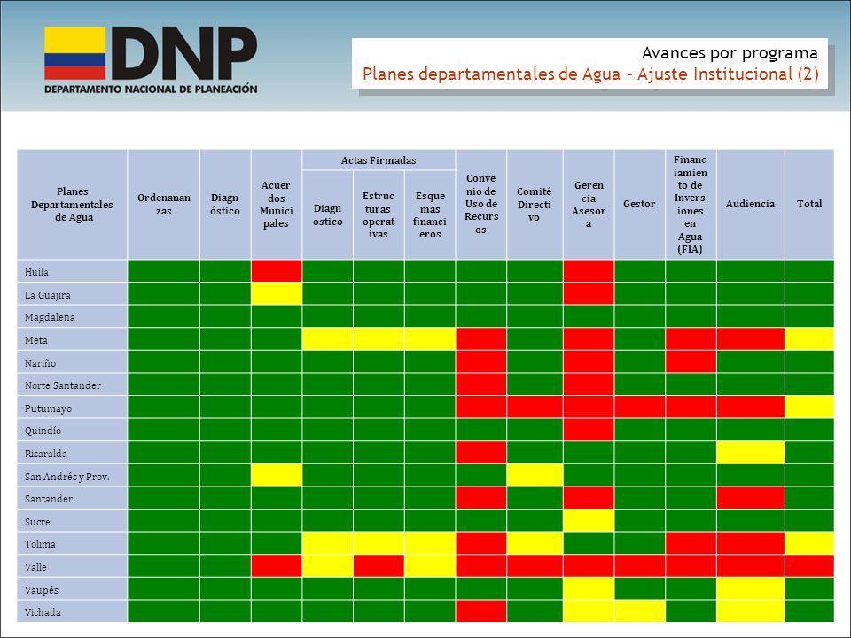 Planes departamentales de Agua – Ajuste Institucional (2)