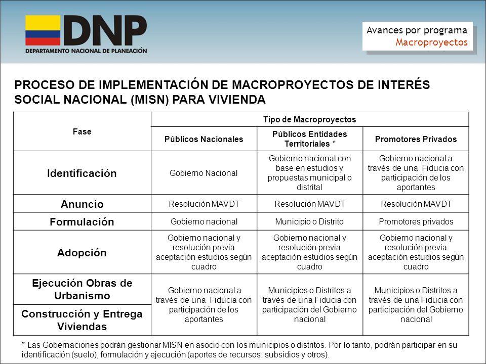 Avances por programa Macroproyectos. PROCESO DE IMPLEMENTACIÓN DE MACROPROYECTOS DE INTERÉS SOCIAL NACIONAL (MISN) PARA VIVIENDA.