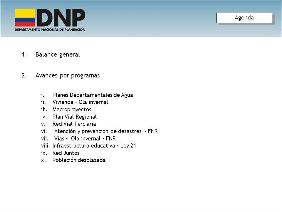 Balance general Avances por programas Agenda