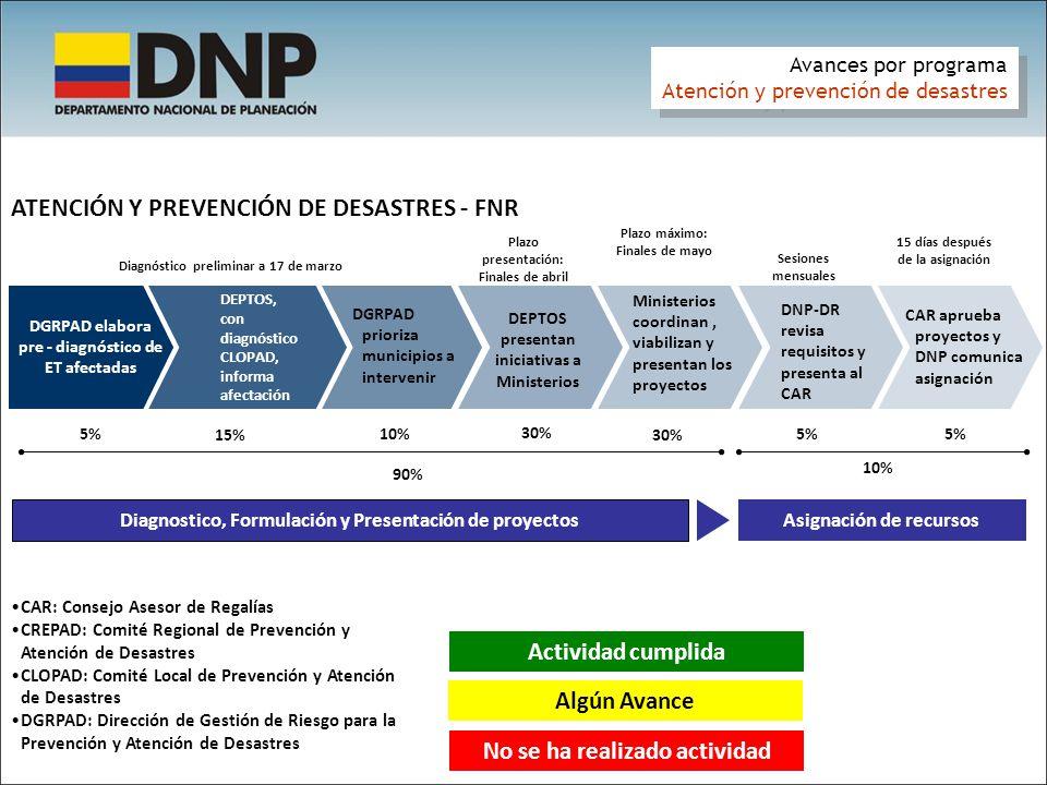 ATENCIÓN Y PREVENCIÓN DE DESASTRES - FNR