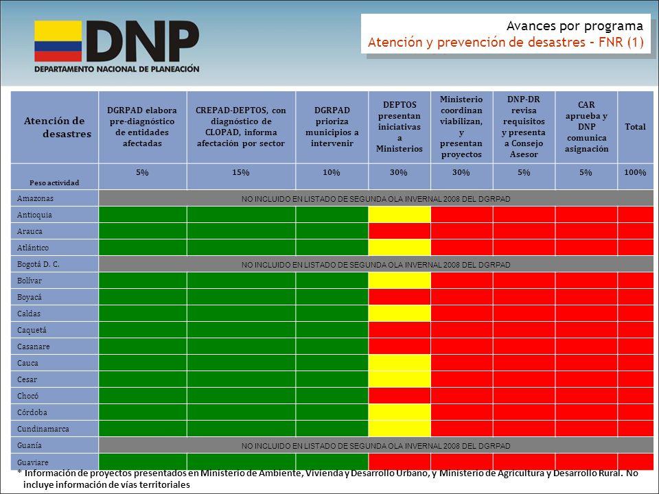 Atención y prevención de desastres – FNR (1)
