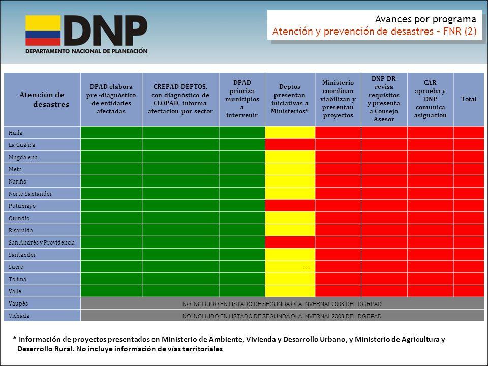 Atención y prevención de desastres – FNR (2)