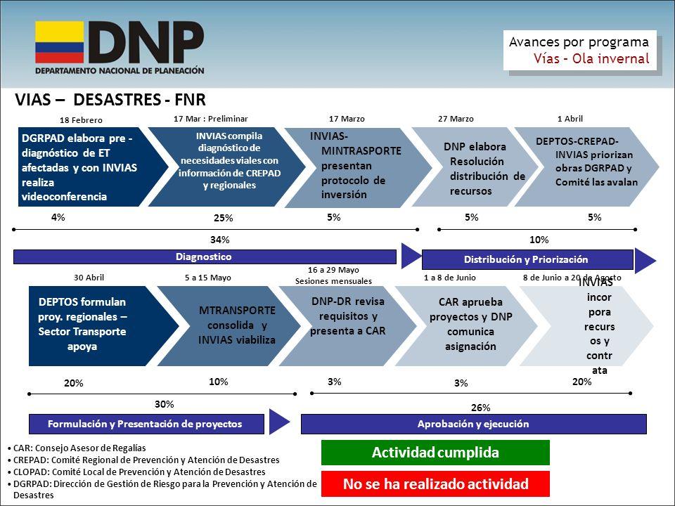 VIAS – DESASTRES - FNR Actividad cumplida No se ha realizado actividad