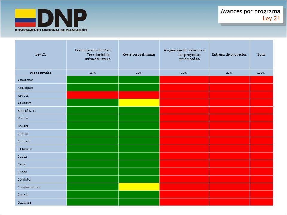 Avances por programa Ley 21 0% 50% 76% 44% 63% 41% 75% 88% 47% 90% 48%