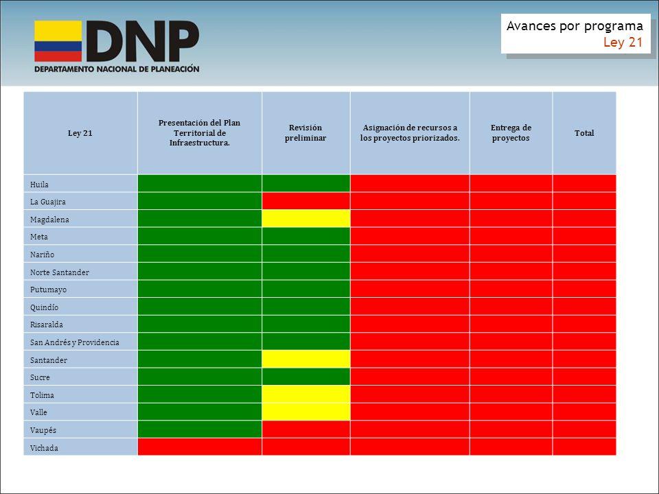 Avances por programa Ley 21 100% 83% 0% 46% 50% 38% 55% 39% 85% 73%