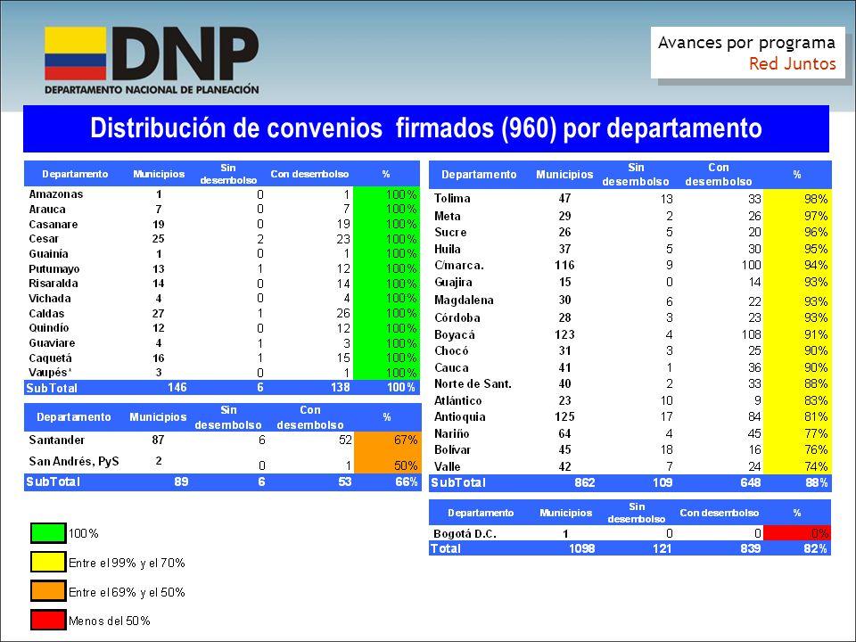 Distribución de convenios firmados (960) por departamento