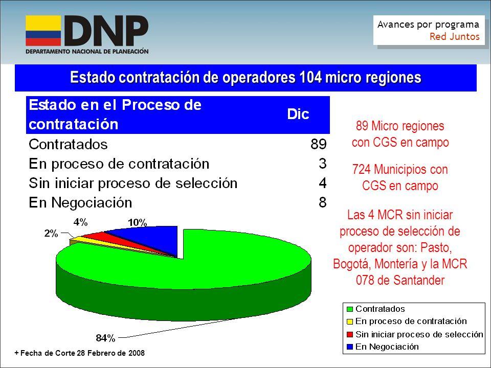 Estado contratación de operadores 104 micro regiones