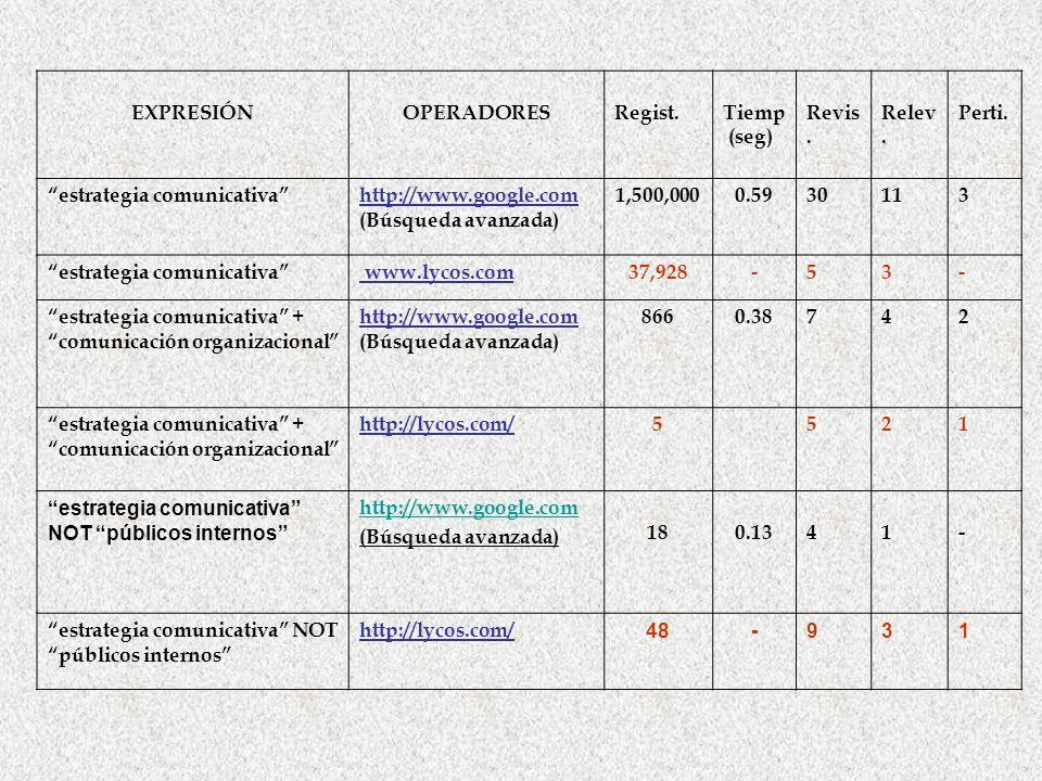 EXPRESIÓN OPERADORES. Regist. Tiemp. (seg) Revis. Relev. Perti. estrategia comunicativa http://www.google.com.