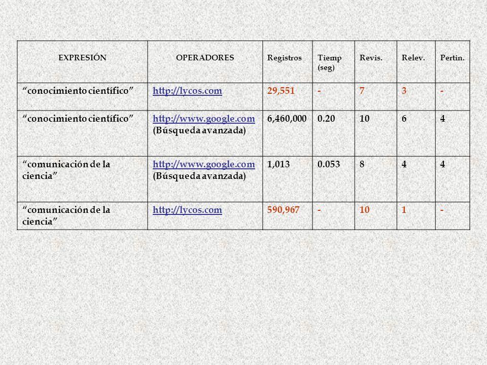 conocimiento científico http://lycos.com 29,551 - 7 3
