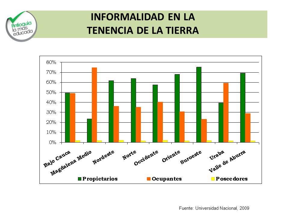 INFORMALIDAD EN LA TENENCIA DE LA TIERRA