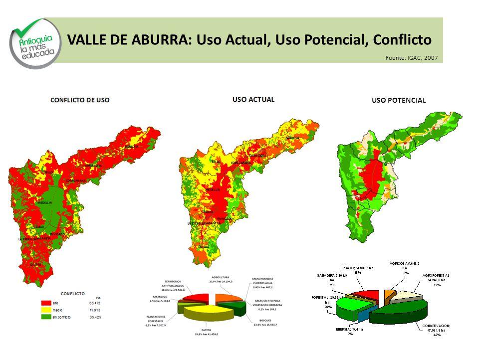 VALLE DE ABURRA: Uso Actual, Uso Potencial, Conflicto