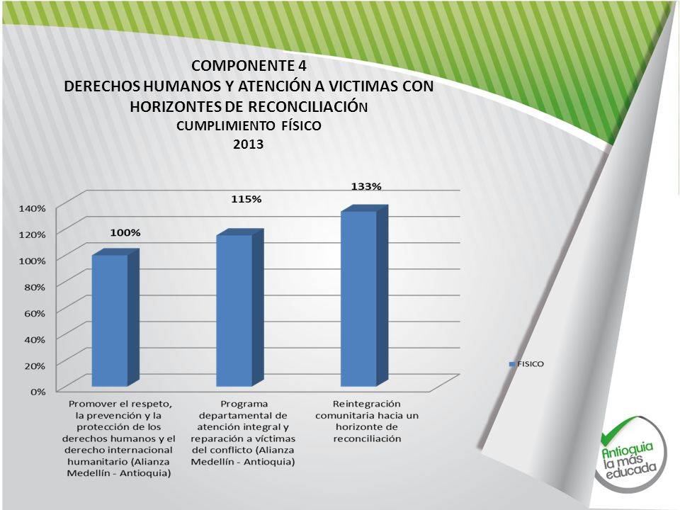 COMPONENTE 4 DERECHOS HUMANOS Y ATENCIÓN A VICTIMAS CON HORIZONTES DE RECONCILIACIÓN. CUMPLIMIENTO FÍSICO.
