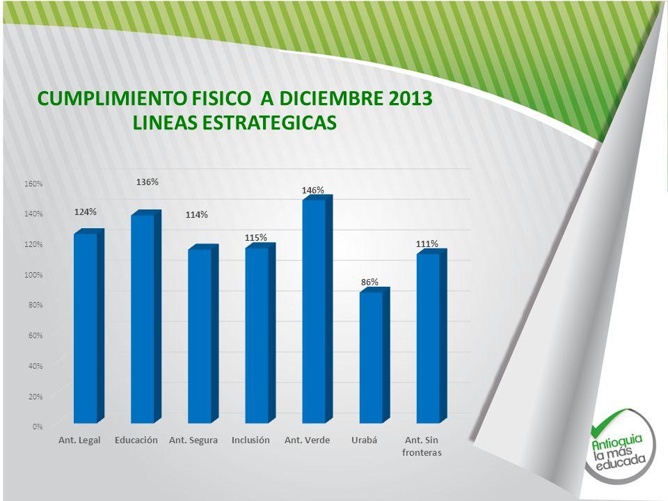 CUMPLIMIENTO FISICO A DICIEMBRE 2013 LINEAS ESTRATEGICAS