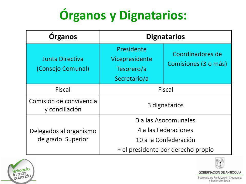 Órganos y Dignatarios: