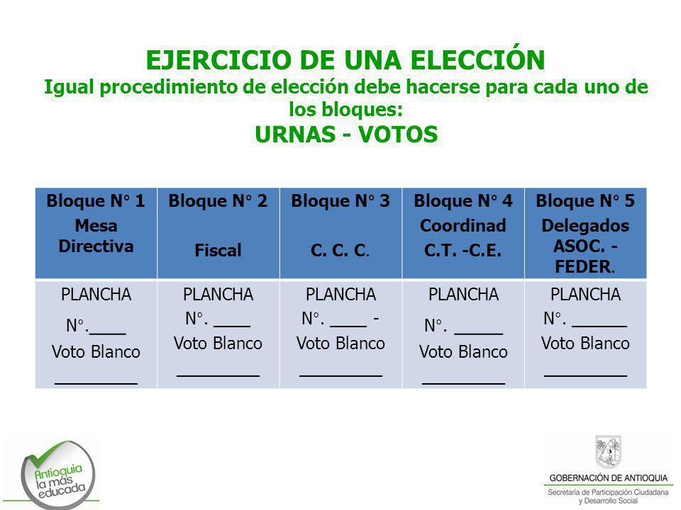 EJERCICIO DE UNA ELECCIÓN Igual procedimiento de elección debe hacerse para cada uno de los bloques: URNAS - VOTOS