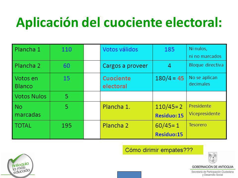 Aplicación del cuociente electoral: