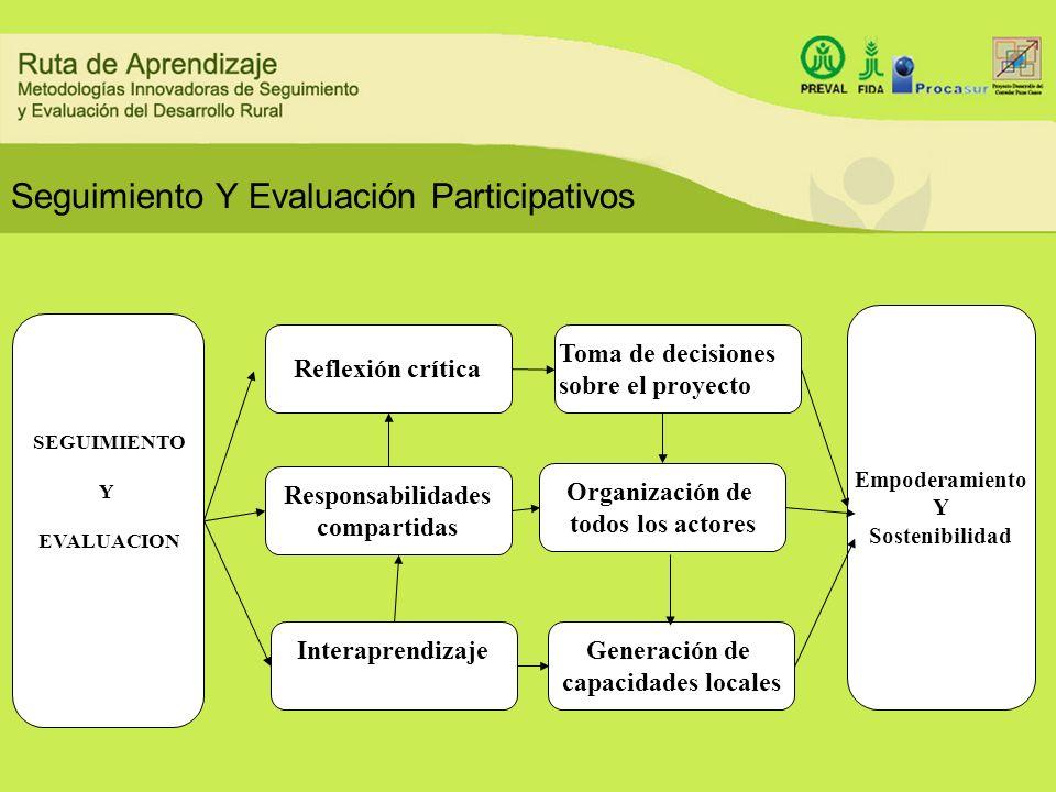 Seguimiento Y Evaluación Participativos