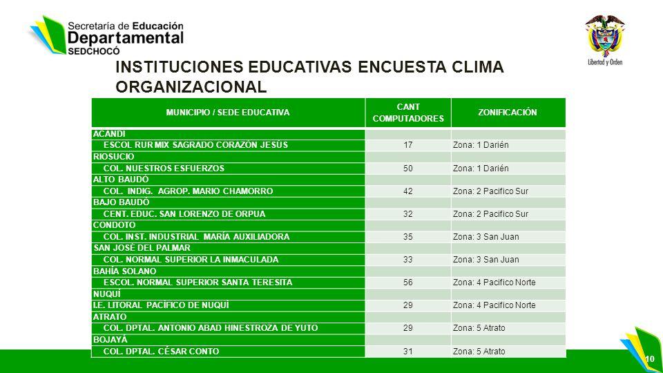 INSTITUCIONES EDUCATIVAS ENCUESTA CLIMA ORGANIZACIONAL
