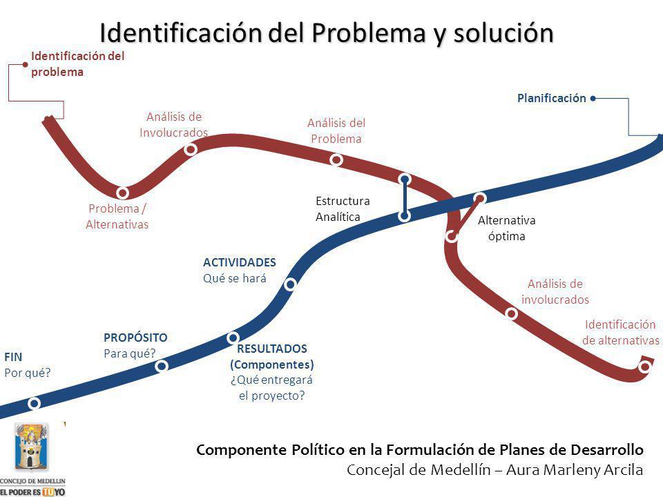 Identificación del Problema y solución