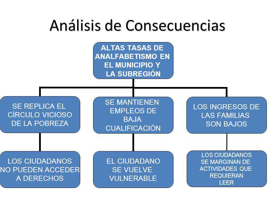 Análisis de Consecuencias