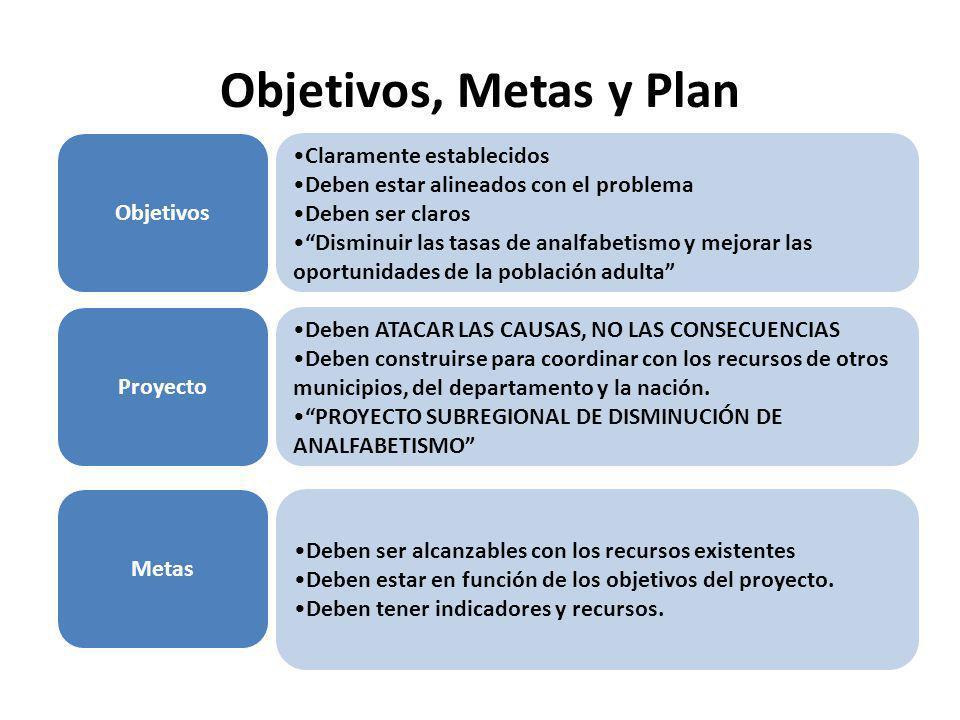 Objetivos, Metas y Plan Objetivos Claramente establecidos