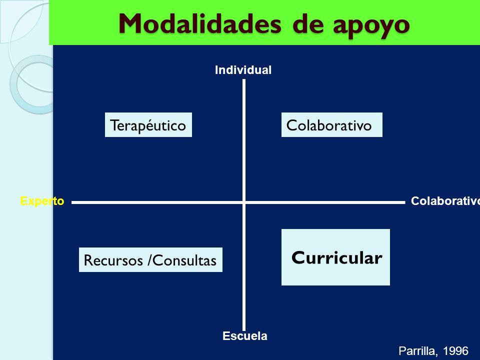 Modalidades de apoyo Curricular Terapéutico Colaborativo