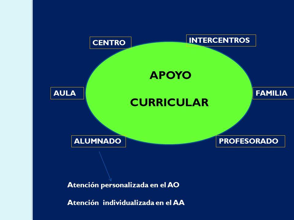 CURRICULAR INTERCENTROS CENTRO APOYO AULA FAMILIA ALUMNADO PROFESORADO