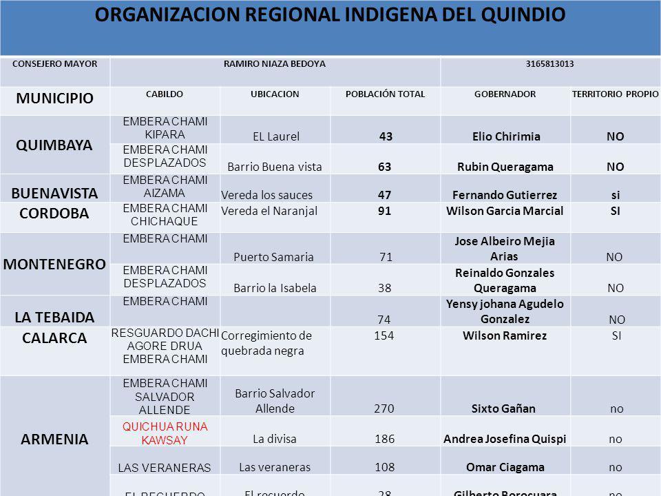 ORGANIZACION REGIONAL INDIGENA DEL QUINDIO