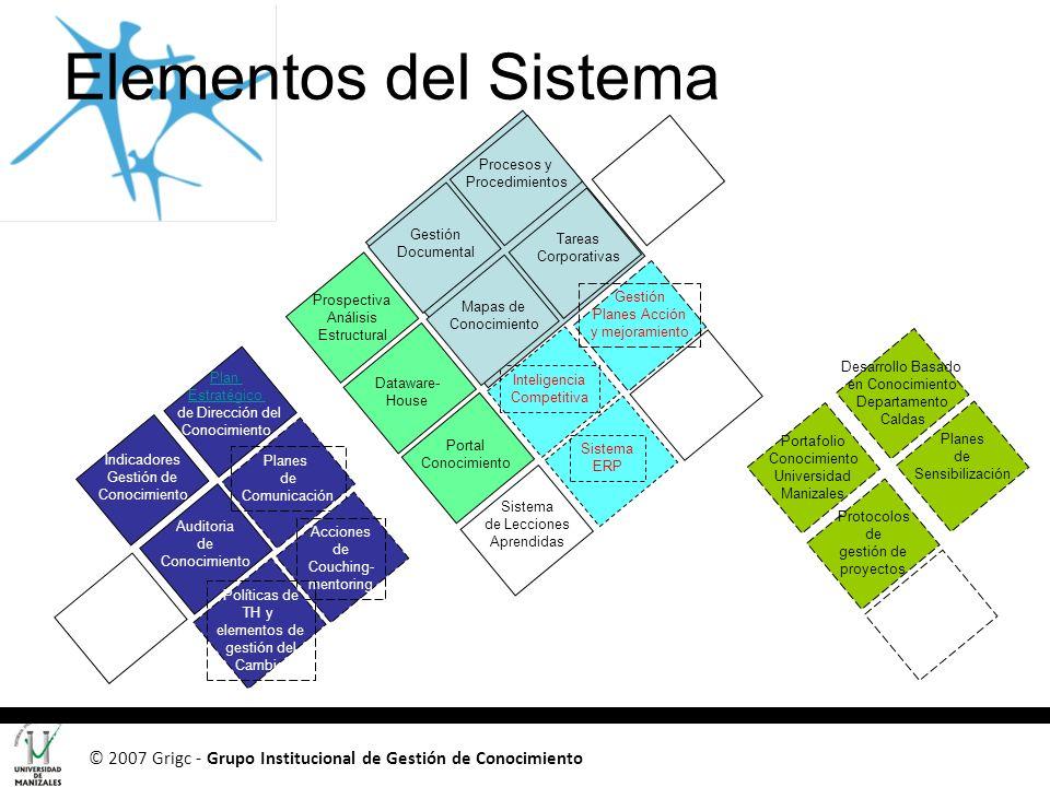 Elementos del Sistema Procesos y Procedimientos. Gestión Documental. Tareas Corporativas. Prospectiva.